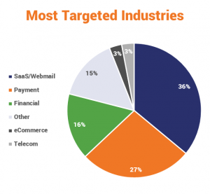 Most targeted industries by phishing