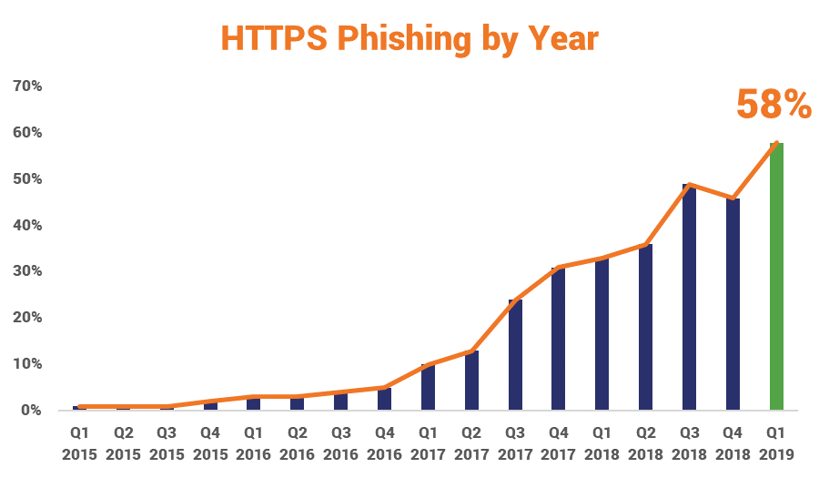 HTTPS phishing by year