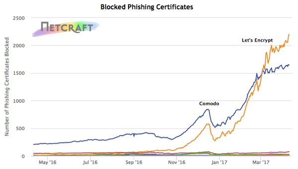 Blocked phishing certificates rose over 400 percent during the past year